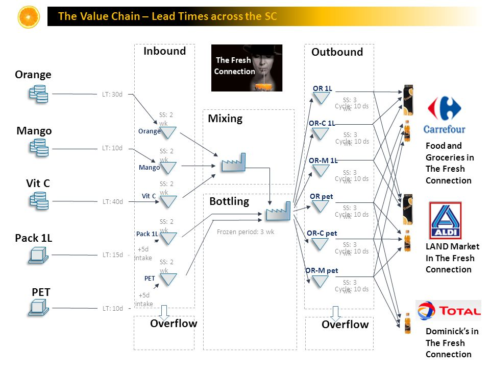 The Value Chain – Lead Times across the SC