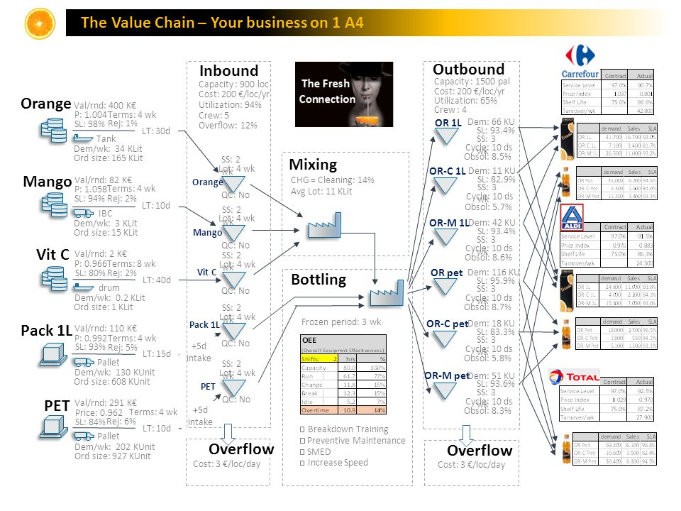 The Value Chain – Your business on 1 A4