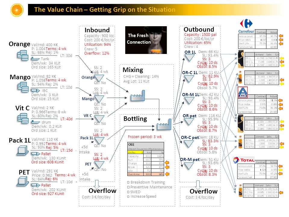 The Value Chain – Getting Grip on the Situation