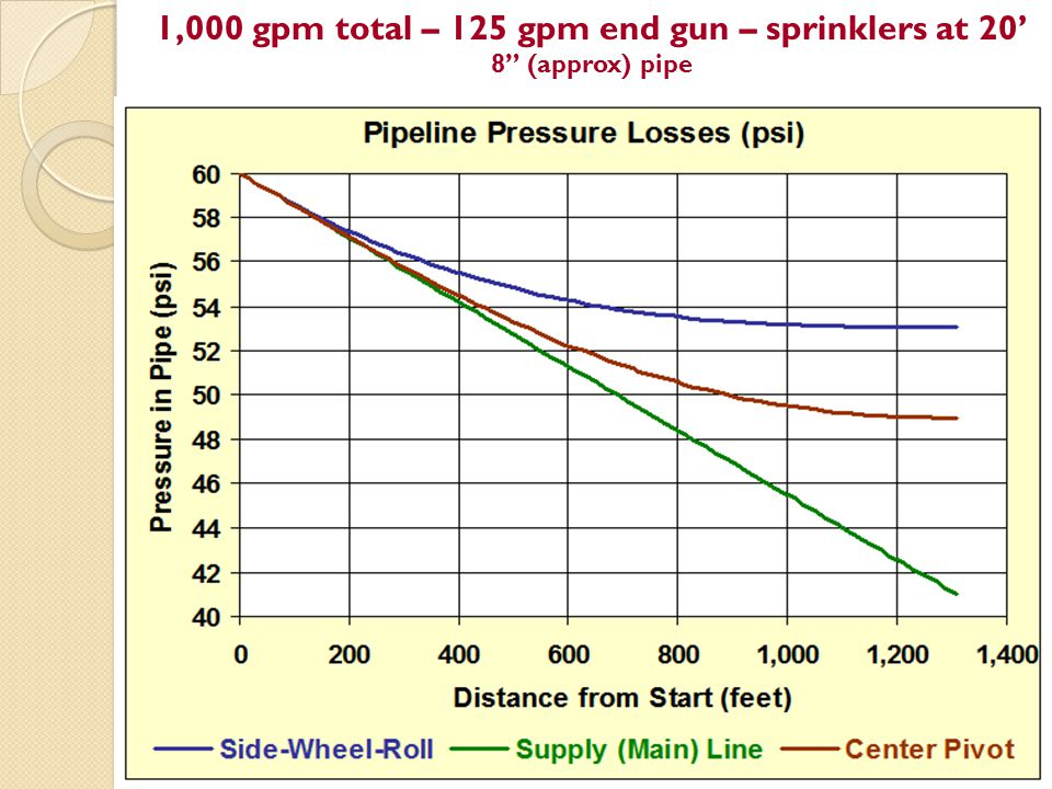 1,000 gpm total – 125 gpm end gun – sprinklers at 20' 8 (approx) pipe