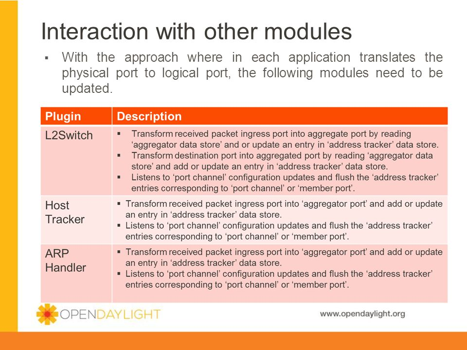 Interaction with other modules