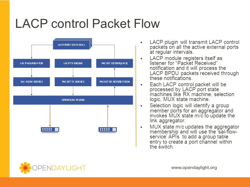 LACP control Packet Flow
