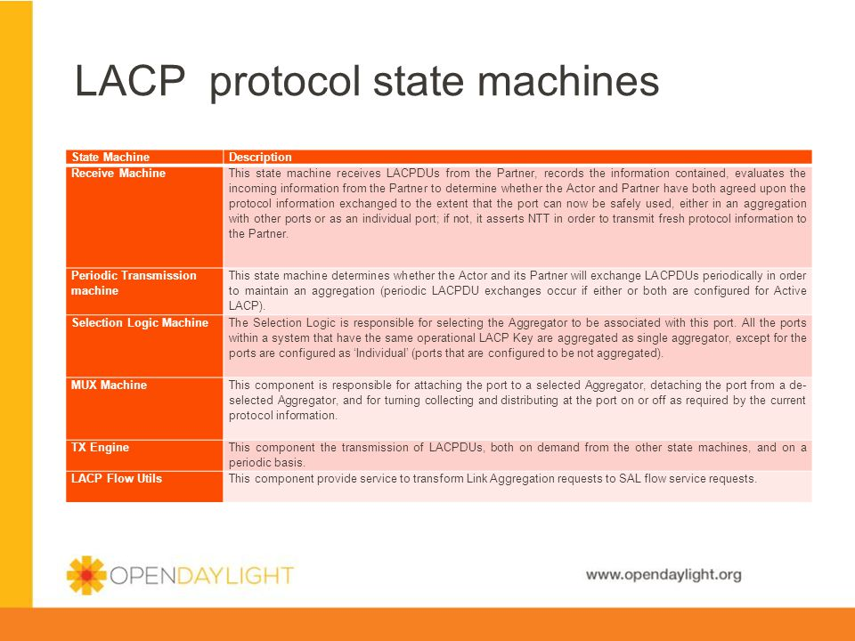 LACP protocol state machines