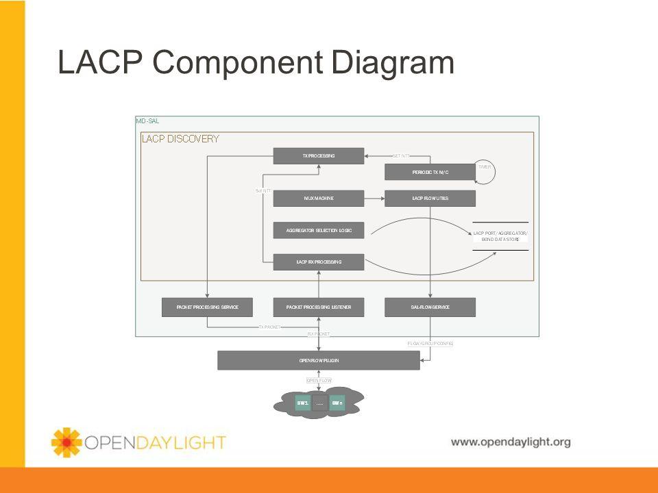 LACP Component Diagram