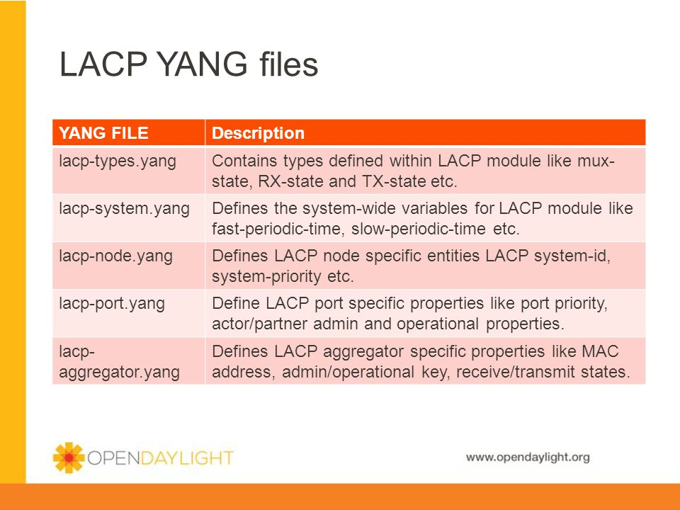 LACP YANG files YANG FILE Description lacp-types.yang