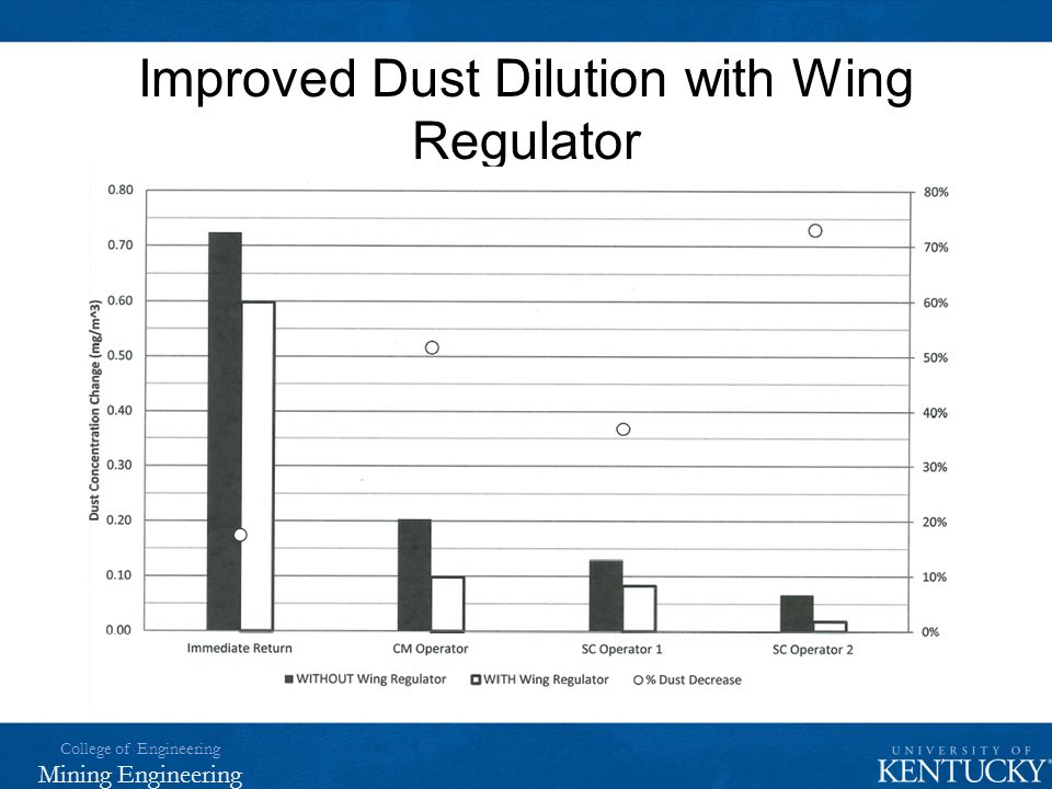Improved Dust Dilution with Wing Regulator