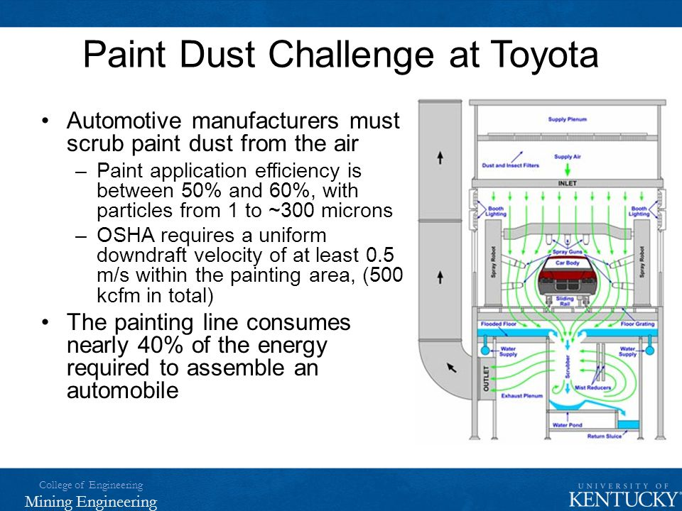 Paint Dust Challenge at Toyota