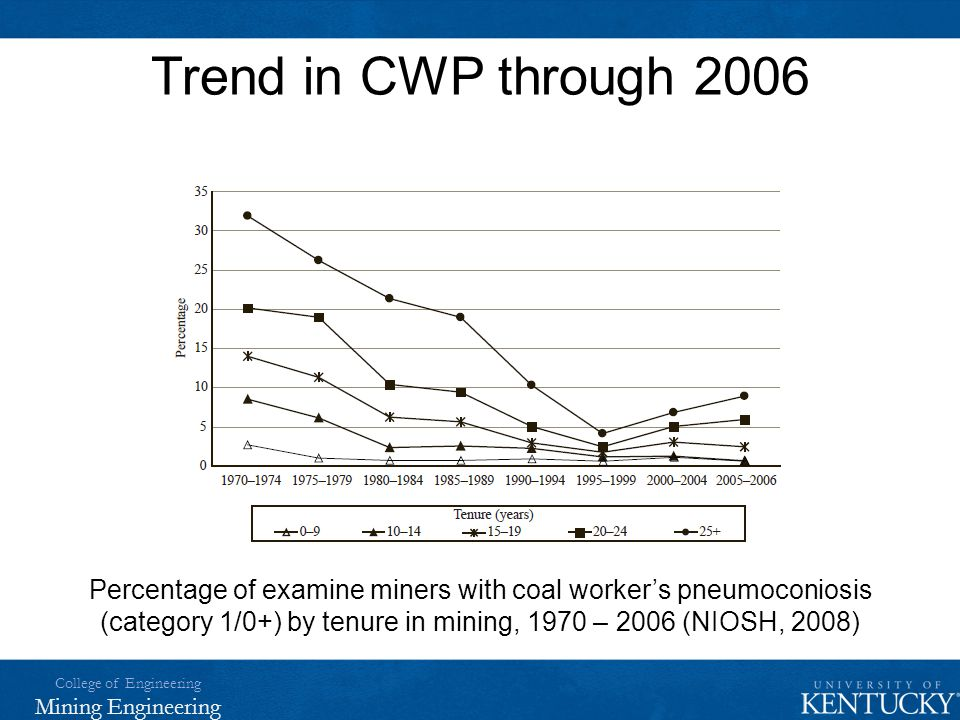 Trend in CWP through 2006