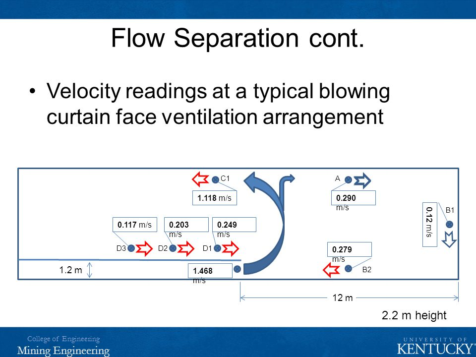 Flow Separation cont. Velocity readings at a typical blowing curtain face ventilation arrangement. B1.