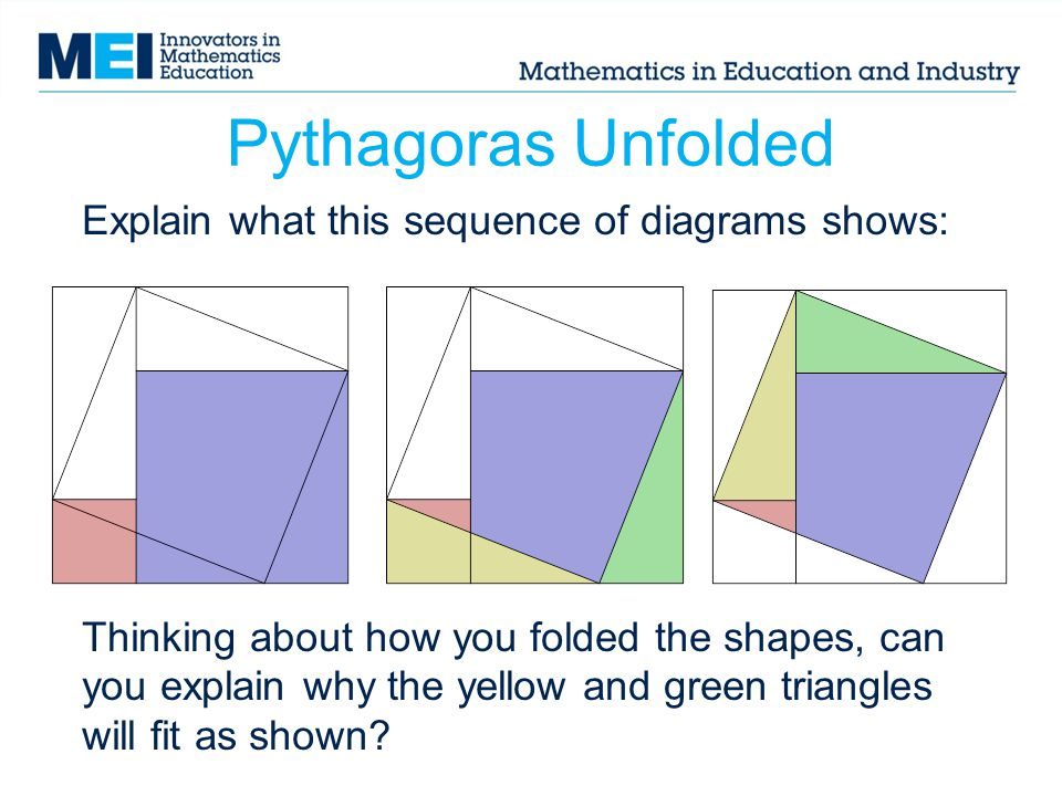 Pythagoras Unfolded Explain what this sequence of diagrams shows: