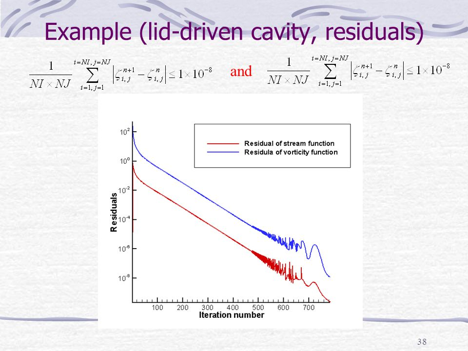 Example (lid-driven cavity, residuals)