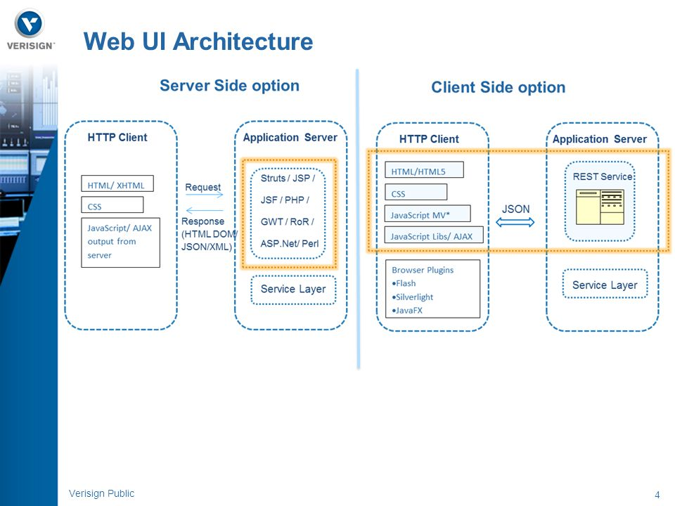 Web UI Architecture