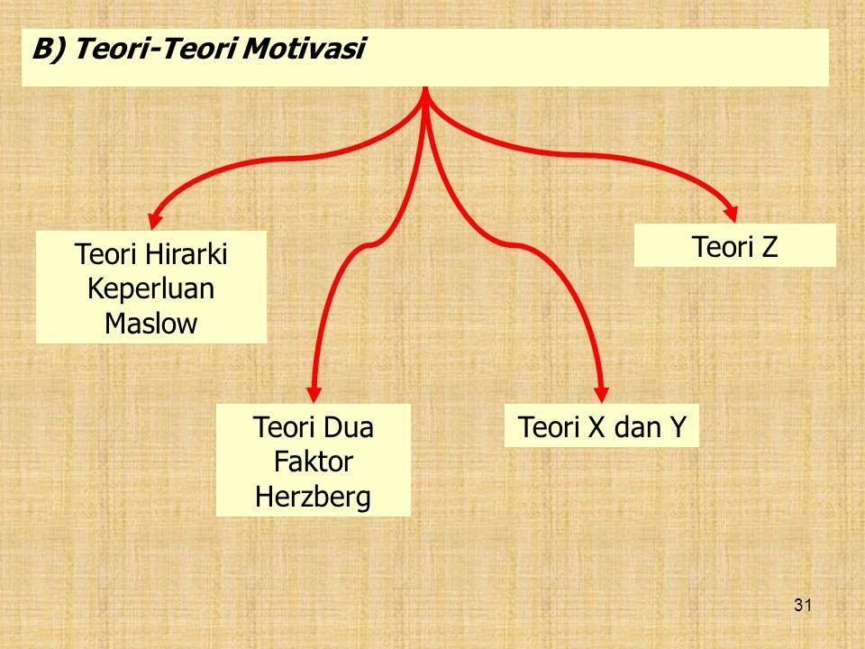 B) Teori-Teori Motivasi