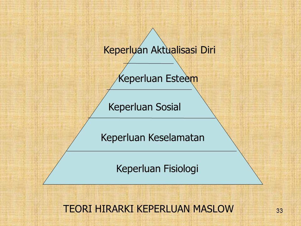 Keperluan Fisiologi Keperluan Keselamatan. Keperluan Sosial. Keperluan Esteem. Keperluan Aktualisasi Diri.