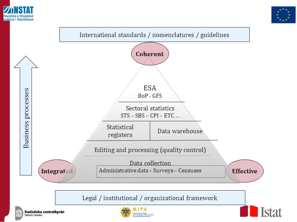 ESA Business processes
