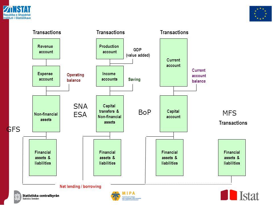 SNA ESA BoP MFS GFS Transactions Transactions Transactions