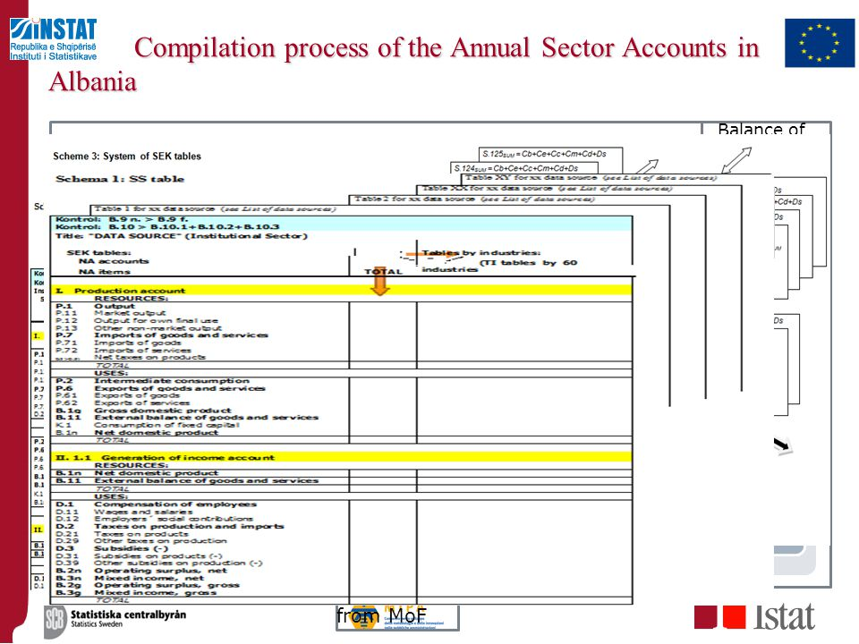 Compilation process of the Annual Sector Accounts in Albania