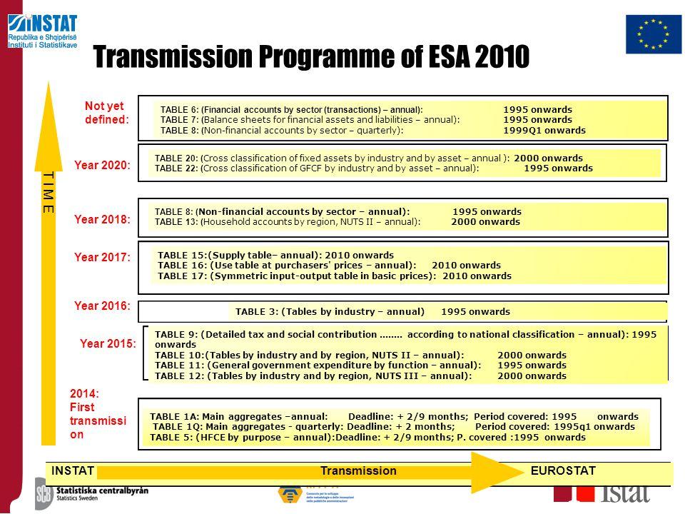 Transmission Programme of ESA 2010