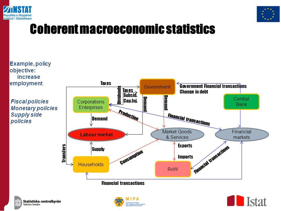 Coherent macroeconomic statistics