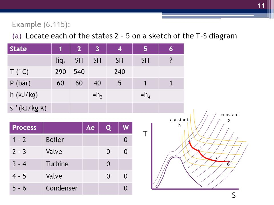 Locate each of the states 2 – 5 on a sketch of the T-S diagram