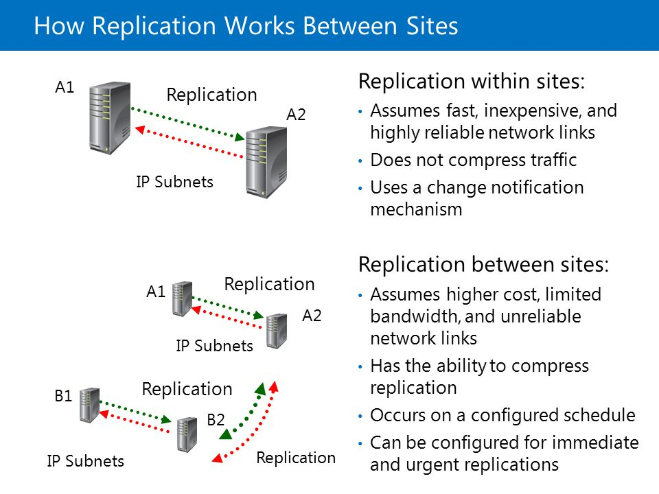 How Replication Works Between Sites