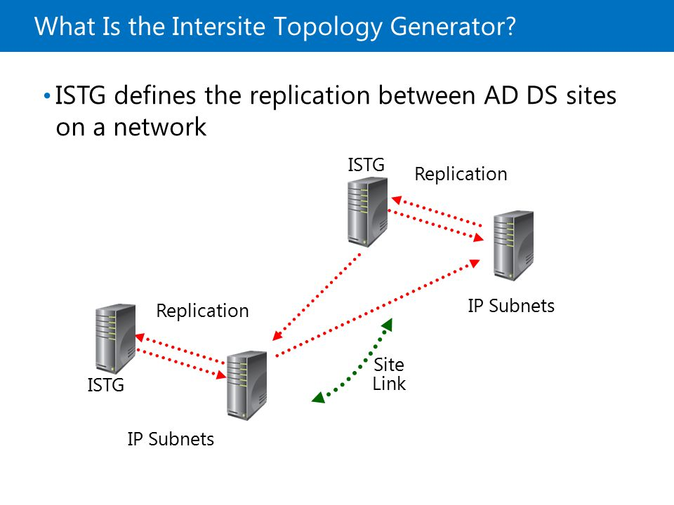 What Is the Intersite Topology Generator