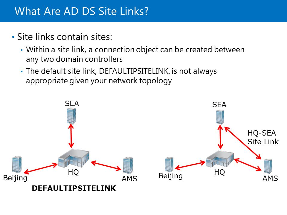 What Are AD DS Site Links