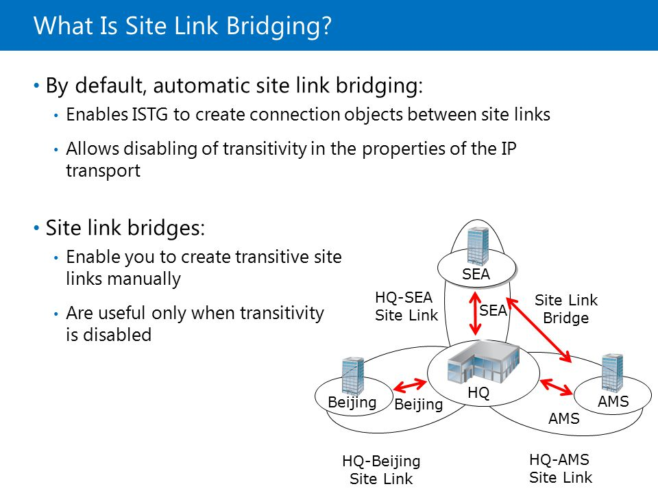 What Is Site Link Bridging