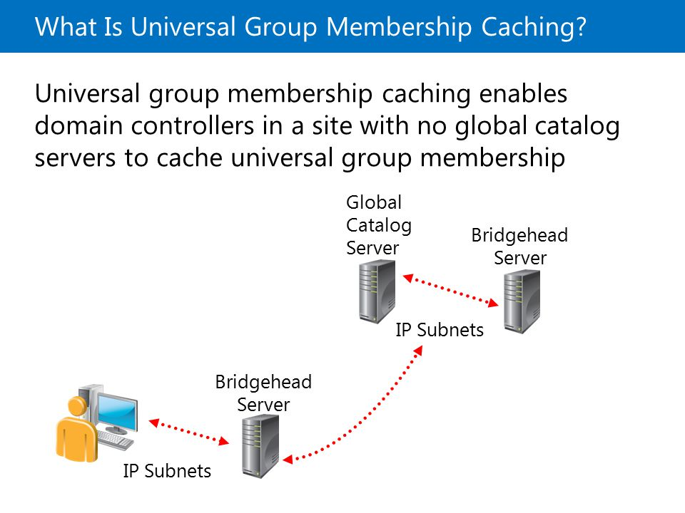 What Is Universal Group Membership Caching