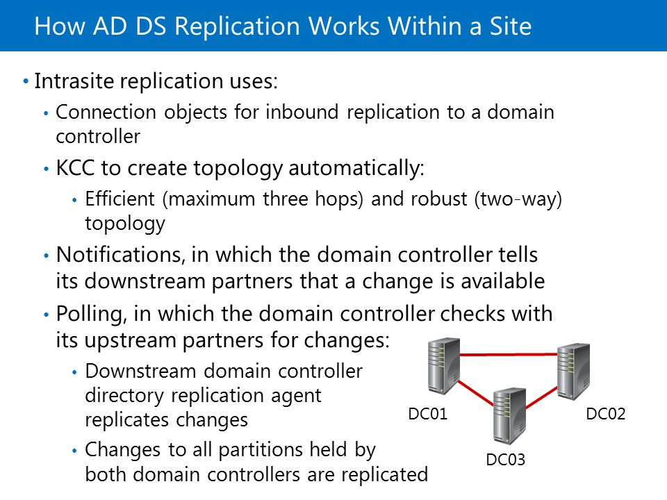 How AD DS Replication Works Within a Site