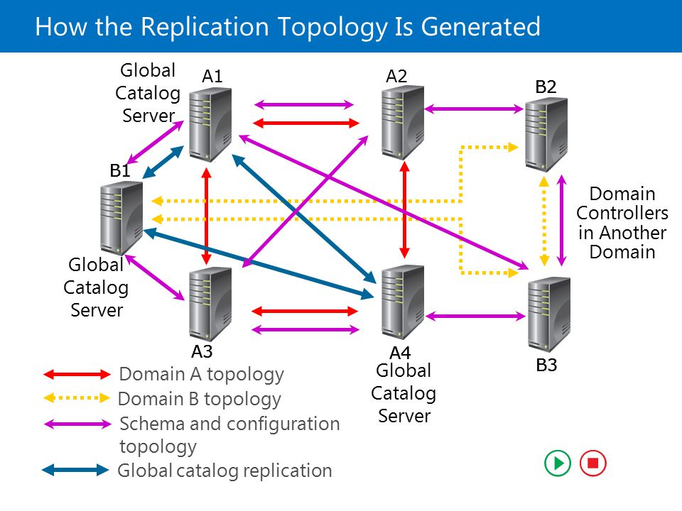 How the Replication Topology Is Generated