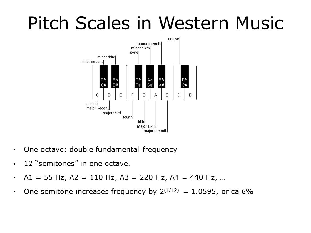 Pitch Scales in Western Music