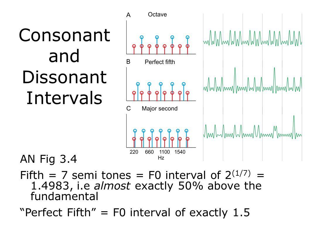 Consonant and Dissonant Intervals