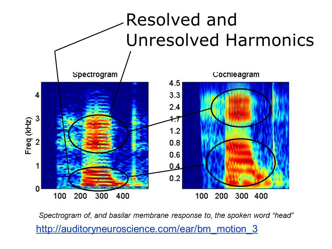 Resolved and Unresolved Harmonics