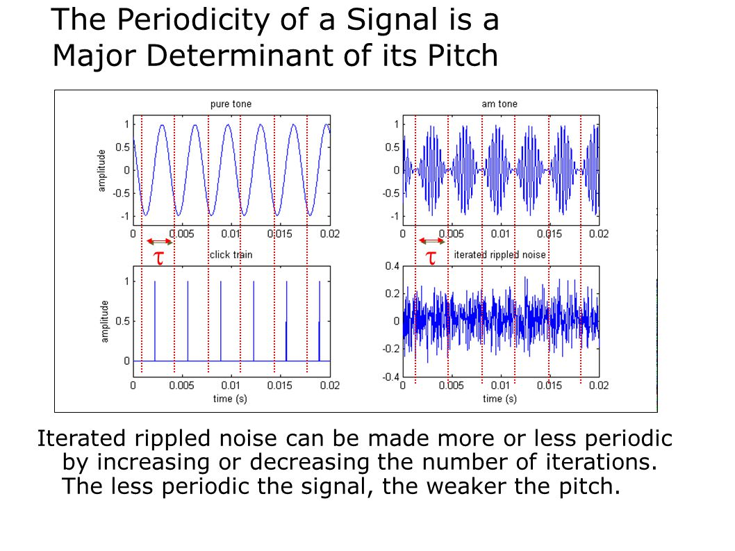 The Periodicity of a Signal is a Major Determinant of its Pitch