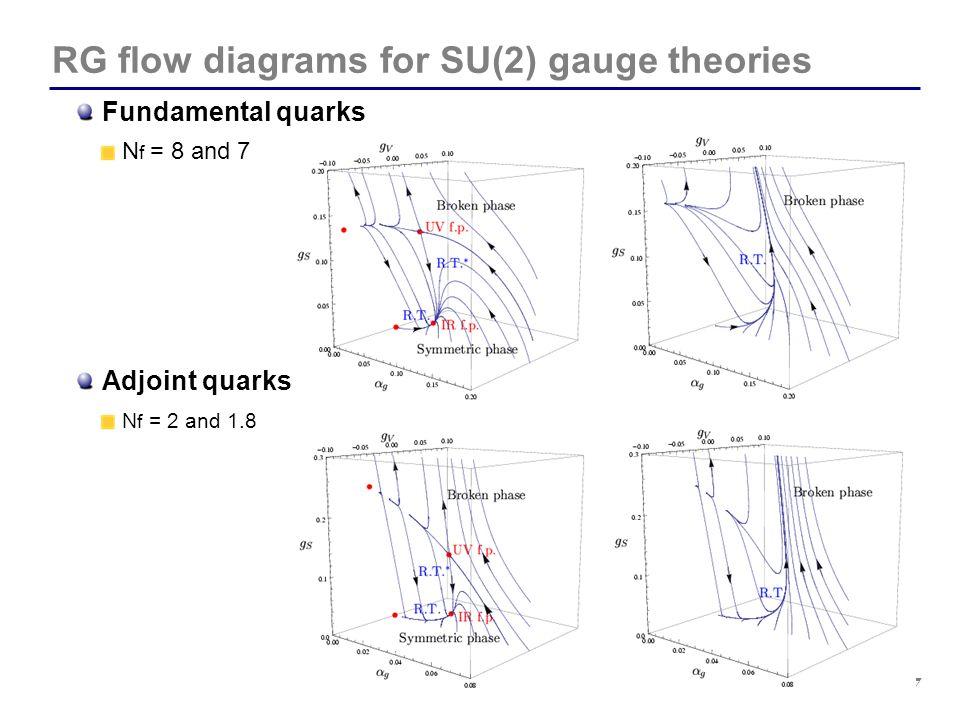 RG flow diagrams for SU(2) gauge theories