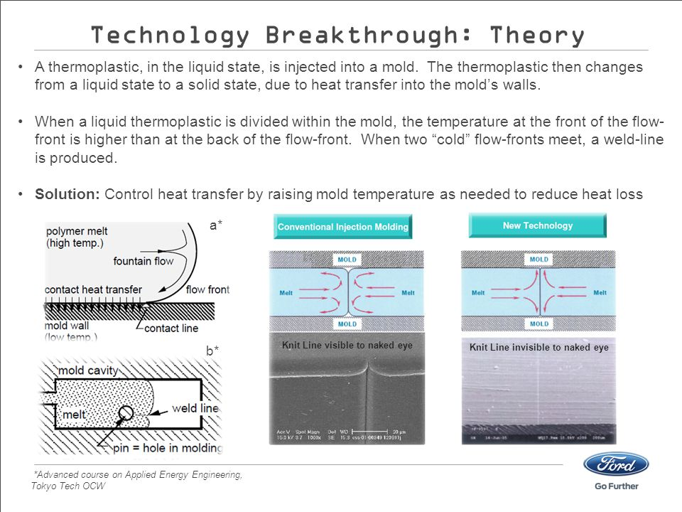 Technology Breakthrough: Theory