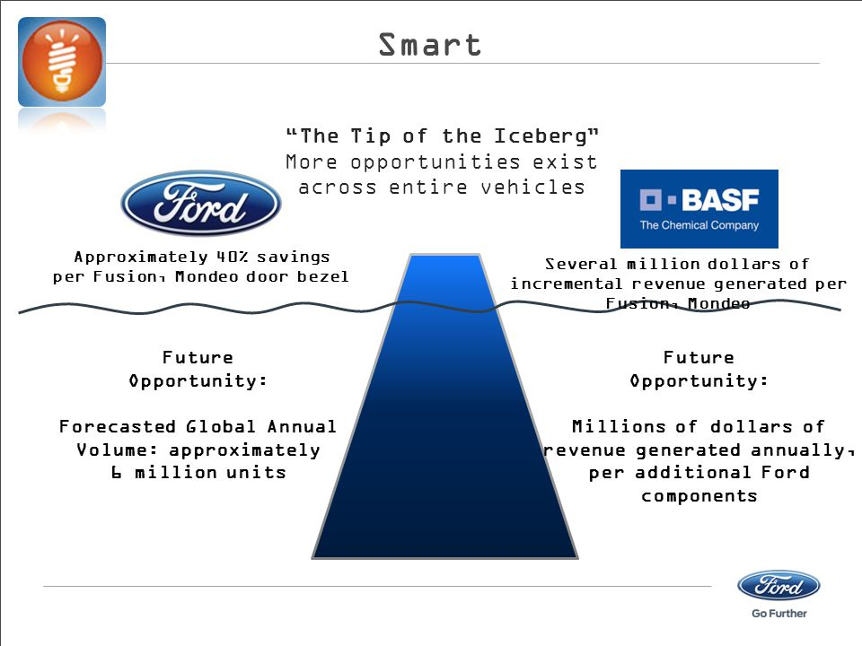 Smart The Tip of the Iceberg More opportunities exist