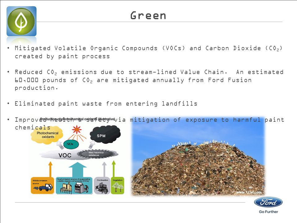 Green Mitigated Volatile Organic Compounds (VOCs) and Carbon Dioxide (CO2) created by paint process.