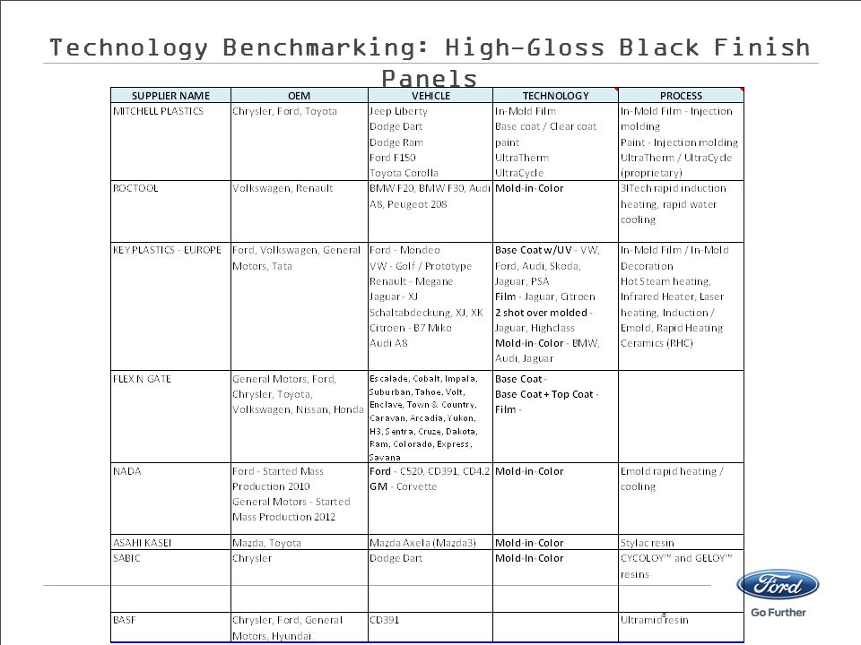 Technology Benchmarking: High-Gloss Black Finish Panels