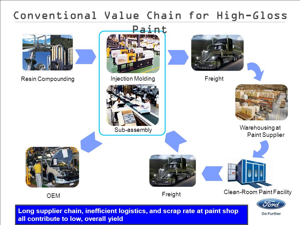 Conventional Value Chain for High-Gloss Paint