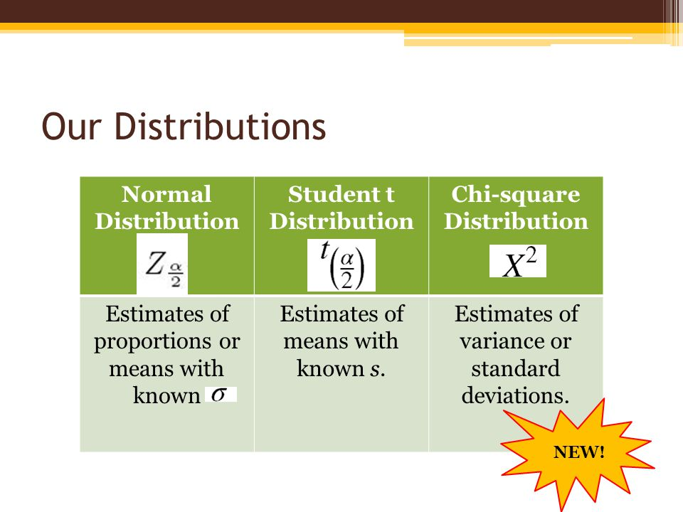 Student t Distribution Chi-square Distribution