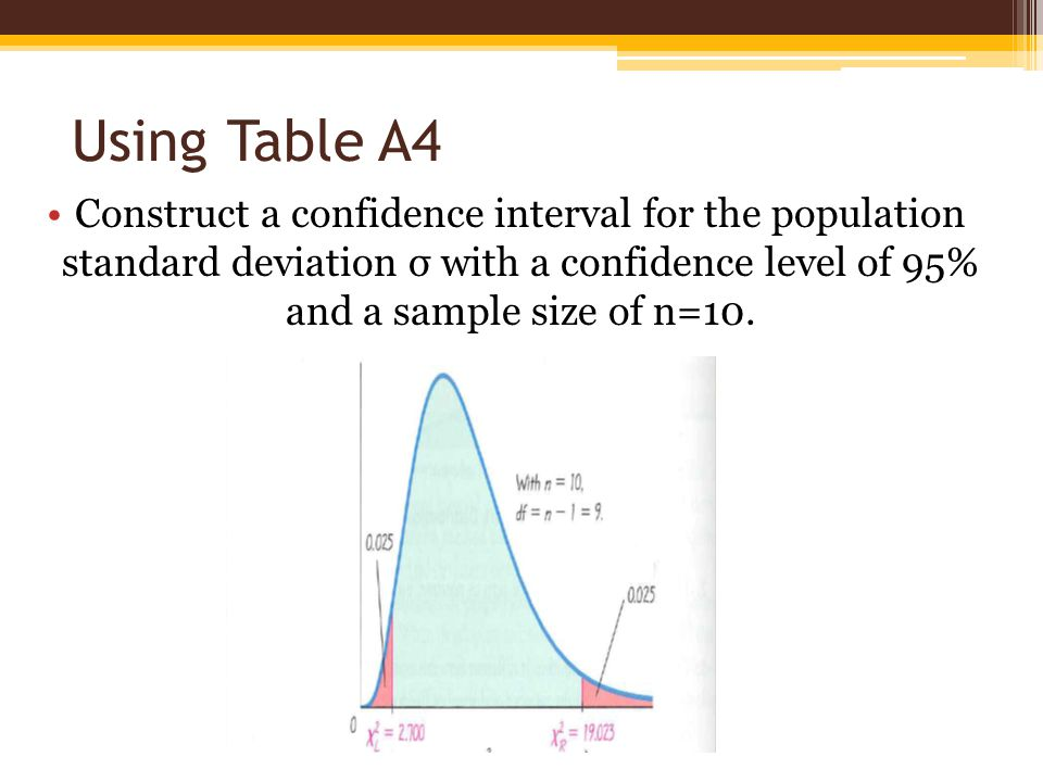 Using Table A4 Construct a confidence interval for the population standard deviation σ with a confidence level of 95% and a sample size of n=10.