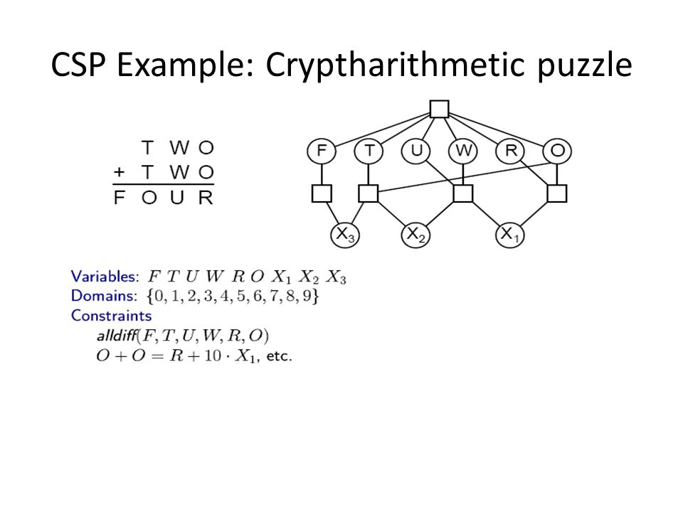 CSP Example: Cryptharithmetic puzzle