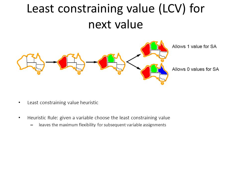 Least constraining value (LCV) for next value