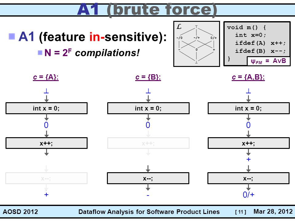 A1 (brute force) A1 (feature in-sensitive): N = 2F compilations! L _ _