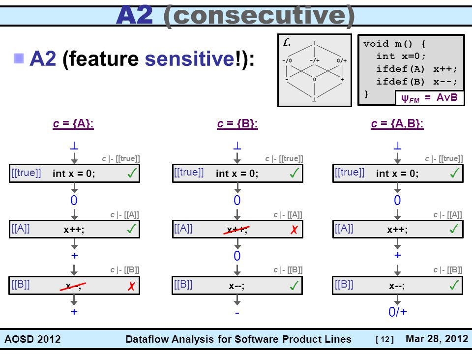 A2 (consecutive) A2 (feature sensitive!): L _ _ _ ✓ ✓ ✓ ✓ ✗ ✓ + + ✗ ✓