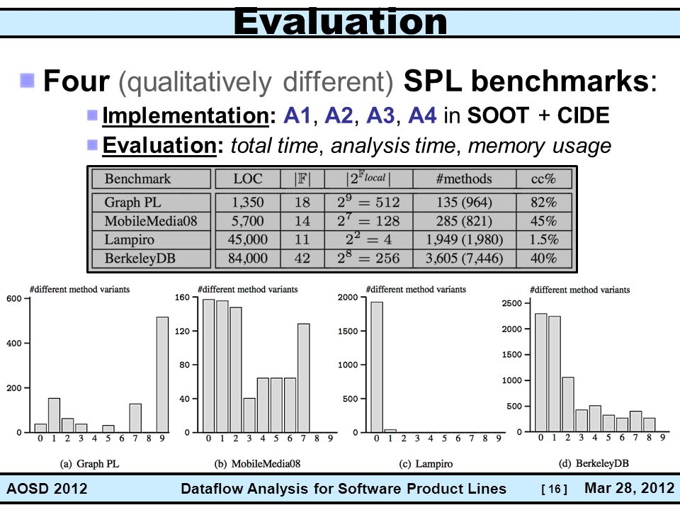 Evaluation Four (qualitatively different) SPL benchmarks: