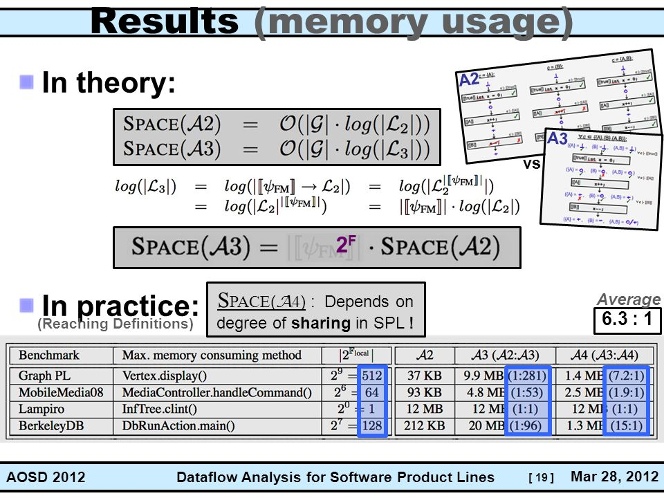 Results (memory usage)