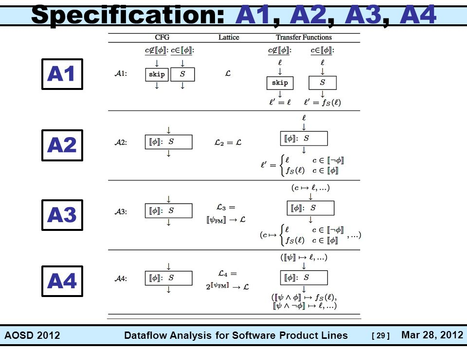 Specification: A1, A2, A3, A4 A1 A2 A3 A4